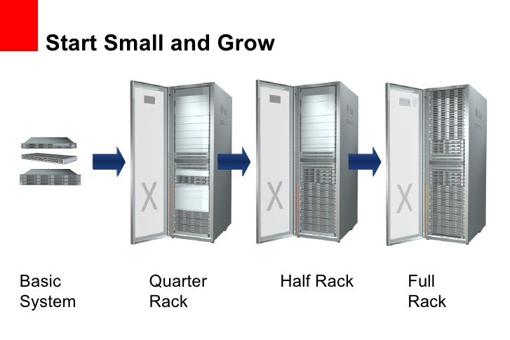 Scalability of Colocation