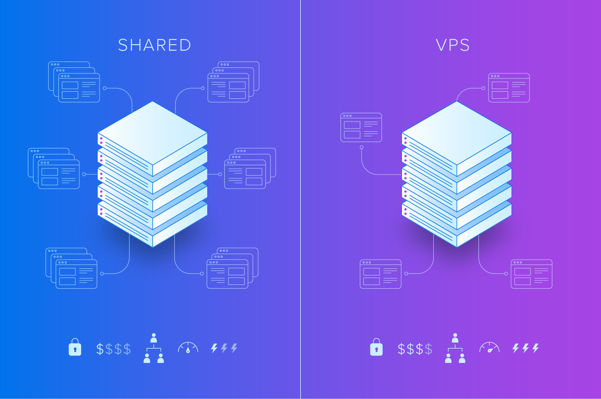Is it Time to Switch from Shared Hosting to VPS?